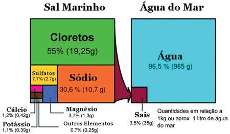 cloreto de magnesio agua do mar
